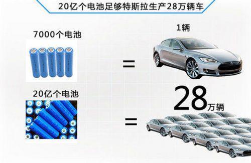 特斯拉需求爆发 松下电池年底增产30%以上